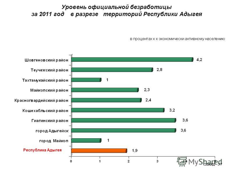 Уровень официальной безработицы за 2011 год в разрезе территорий Республики Адыгея СЛАЙД 37 Республика Адыгея
