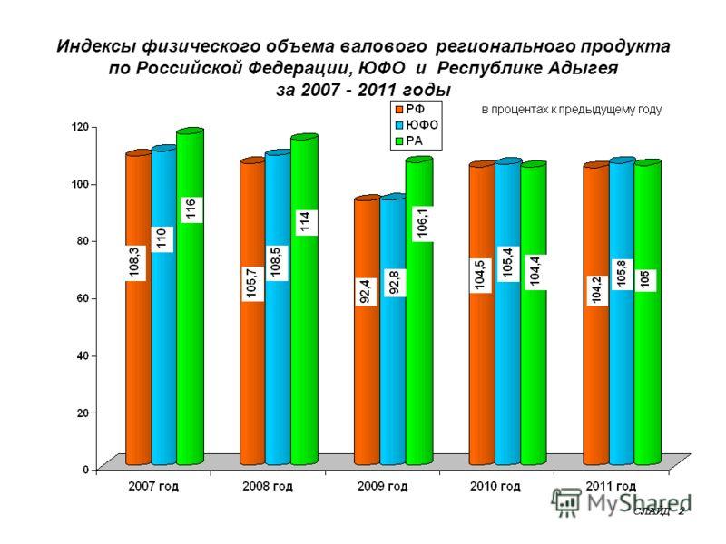 Индексы физического объема валового регионального продукта по Российской Федерации, ЮФО и Республике Адыгея за 2007 - 2011 годы СЛАЙД 2