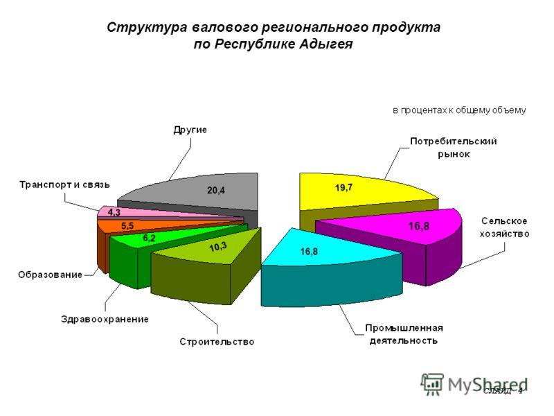 Структура валового регионального продукта по Республике Адыгея СЛАЙД 4 20,4 19,7 4,3 5,5 6,2 10,3 16,8