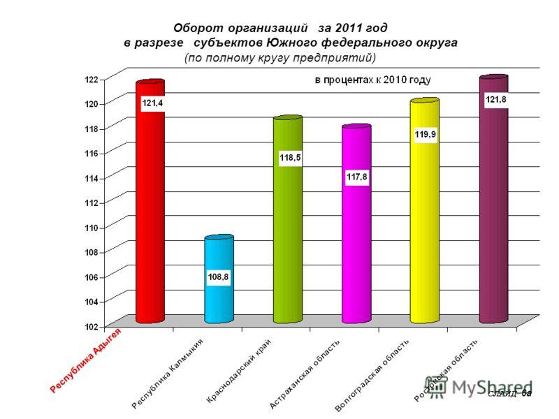 Оборот организаций за 2011 год в разрезе субъектов Южного федерального округа (по полному кругу предприятий) СЛАЙД 6а Республика Адыгея