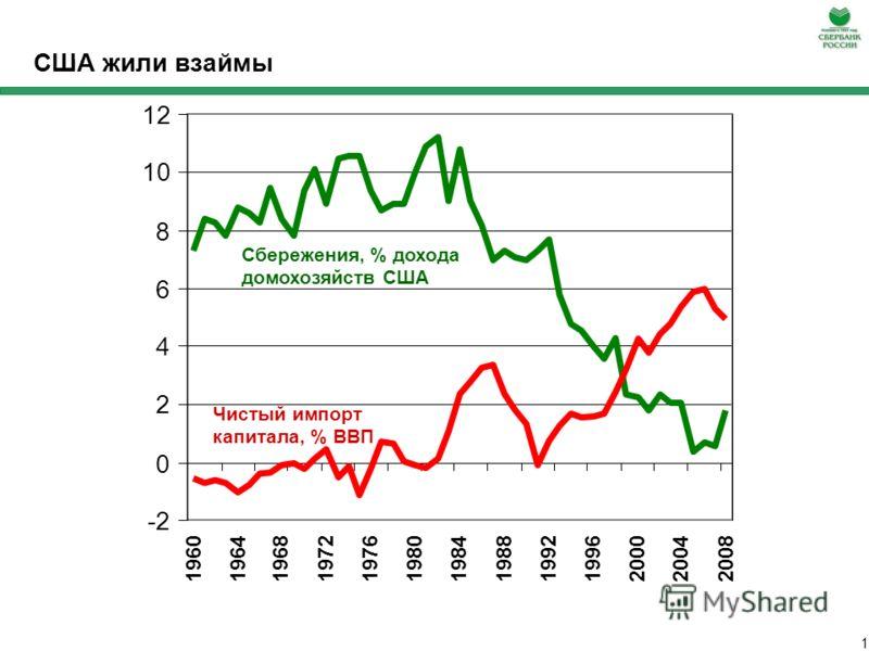 Российская банковская система в условиях глобального кризиса: необходимость изменения государственной политики Герман Греф 8 апреля 2009