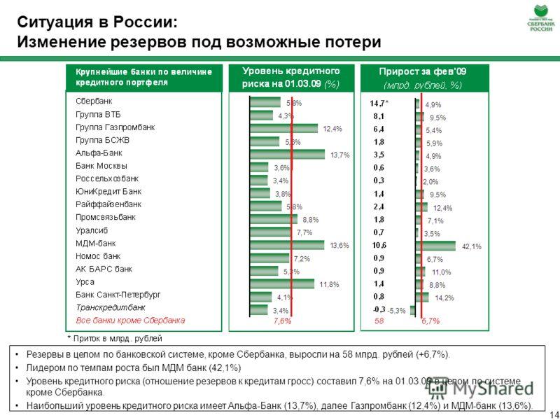 13 Ситуация в России: Рост просроченной задолженности
