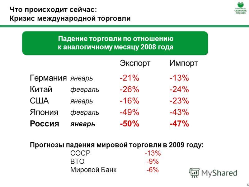 3 Что происходит сейчас: Глобальный экономический кризис -5%05% Россия Китай Еврозона США Средние темпы роста в начале и в конце 2008 года: ВВП Промышленное производство -10% -5%05% 10% Прогнозы падения мирового ВВП в 2009 году Мировой банк: -1.7% Ме