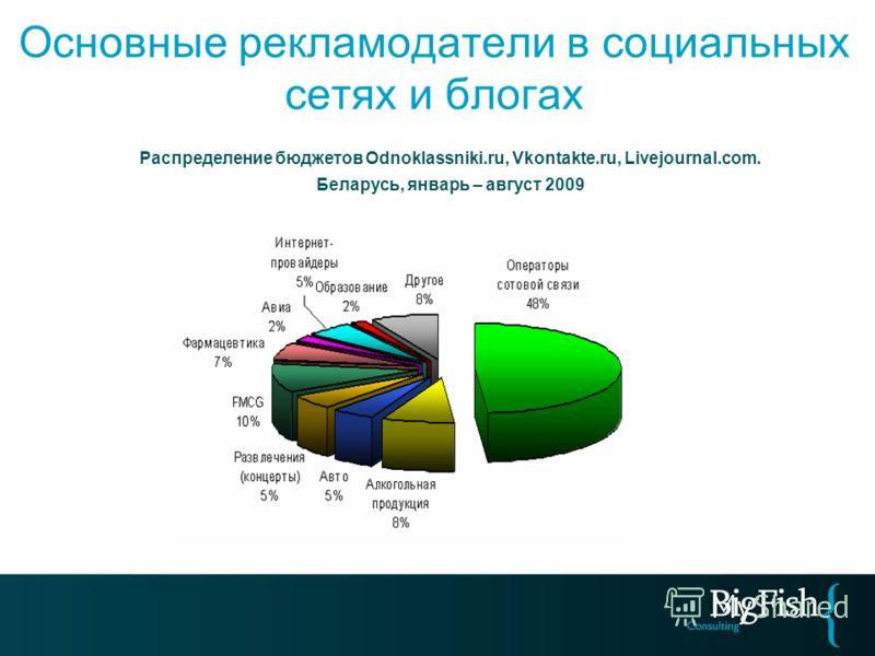Основные рекламодатели в социальных сетях и блогах Распределение бюджетов Odnoklassniki.ru, Vkontakte.ru, Livejournal.com. Беларусь, январь – август 2009