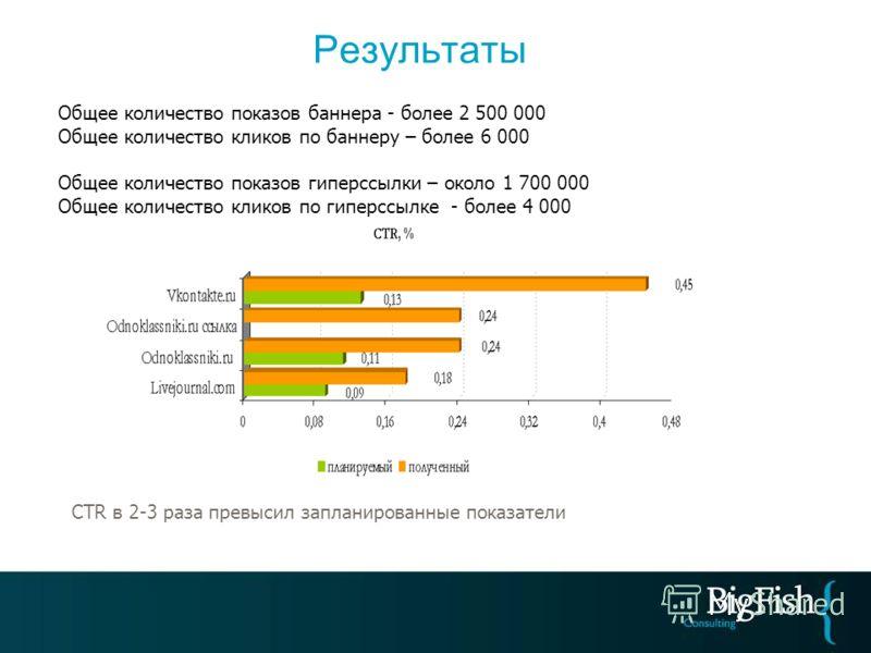 Результаты Общее количество показов баннера - более 2 500 000 Общее количество кликов по баннеру – более 6 000 Общее количество показов гиперссылки – около 1 700 000 Общее количество кликов по гиперссылке - более 4 000 СTR в 2-3 раза превысил заплани