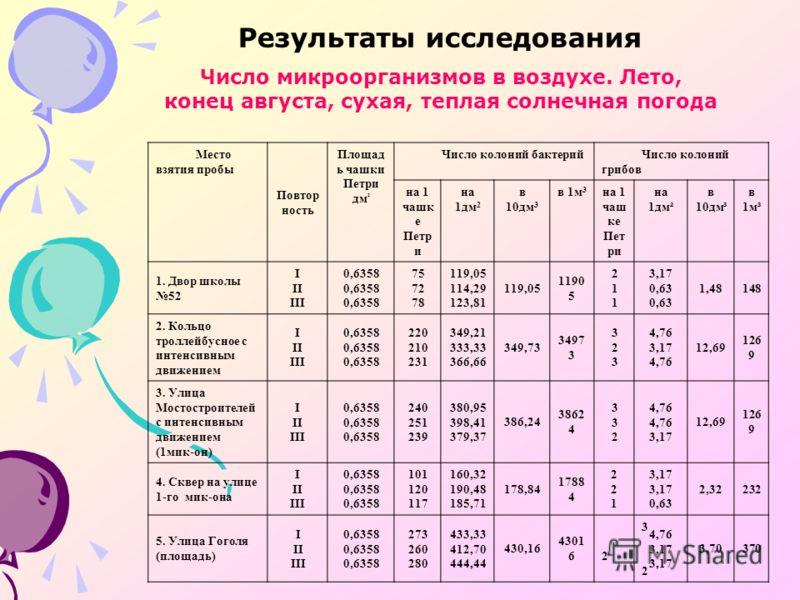 Результаты исследования Число микроорганизмов в воздухе. Лето, конец августа, сухая, теплая солнечная погода Место взятия пробы Повтор ность Площад ь чашки Петри дм ² Число колоний бактерийЧисло колоний грибов на 1 чашк е Петр и на 1дм 2 в 10дм 3 в 1