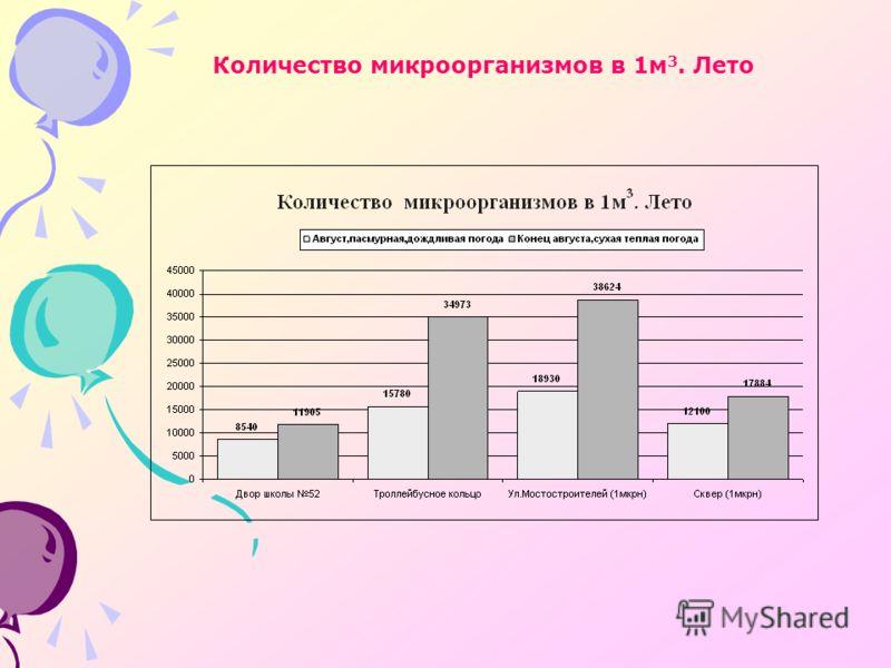 Количество микроорганизмов в 1м 3. Лето