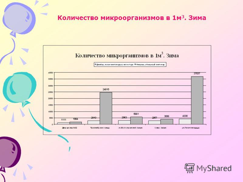 Количество микроорганизмов в 1м 3. Зима