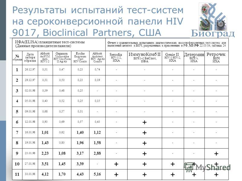14 Результаты испытаний тест-систем на сероконверсионной панели HIV 9017, Bioclinical Partners, США ИФА(ELISA) планшетные тест-системы (Данные производителя панели) Отчет о сравнительных испытаниях диагностических иммуноферментных тест-систем для выя