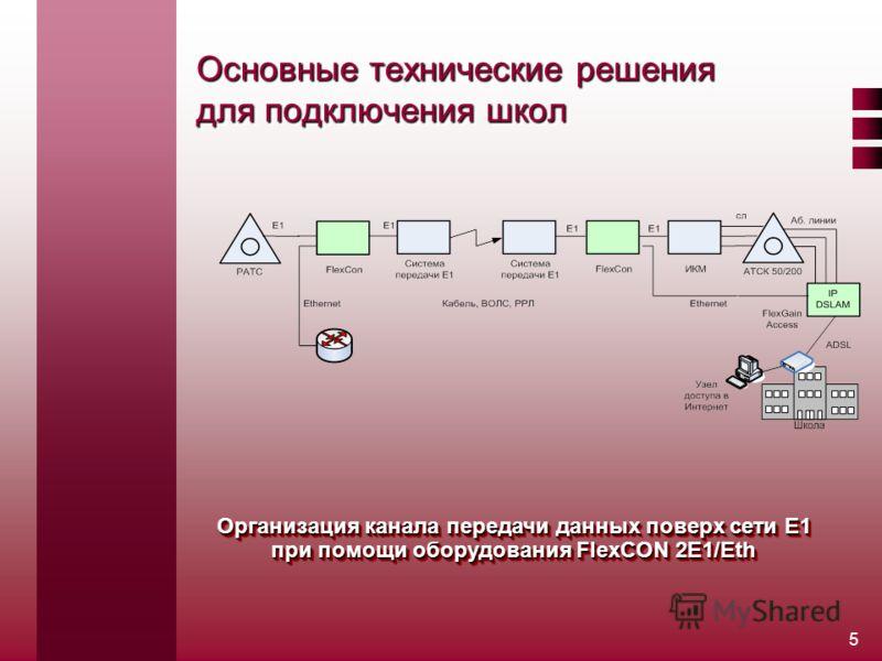 5 Основные технические решения для подключения школ Организация канала передачи данных поверх сети Е1 при помощи оборудования FlexCON 2E1/Eth