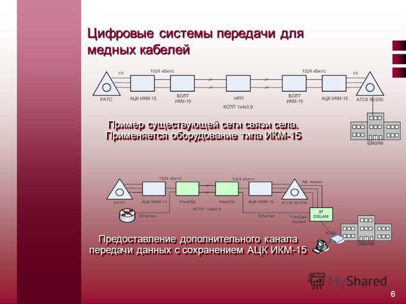 6 Цифровые системы передачи для медных кабелей Пример существующей сети связи села. Применяется оборудование типа ИКМ-15 Предоставление дополнительного канала передачи данных с сохранением АЦК ИКМ-15