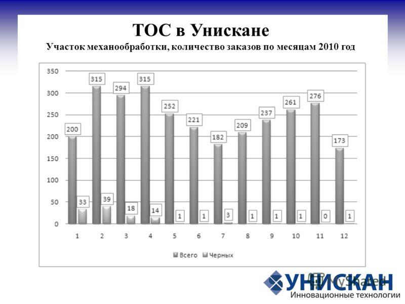 ТОС в Унискане Участок механообработки, количество заказов по месяцам 2010 год