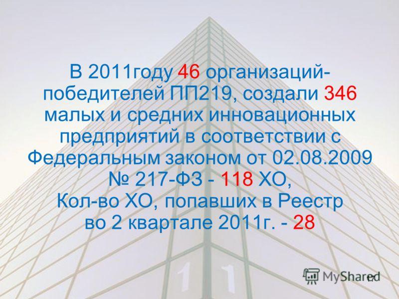В 2011году 46 организаций- победителей ПП219, создали 346 малых и средних инновационных предприятий в соответствии с Федеральным законом от 02.08.2009 217-ФЗ - 118 ХО, Кол-во ХО, попавших в Реестр во 2 квартале 2011г. - 28 17
