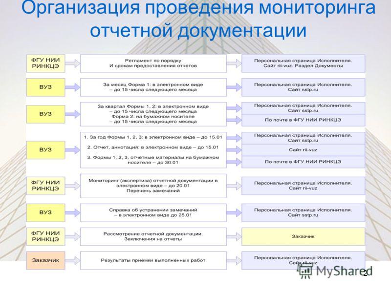 Организация проведения мониторинга отчетной документации 2