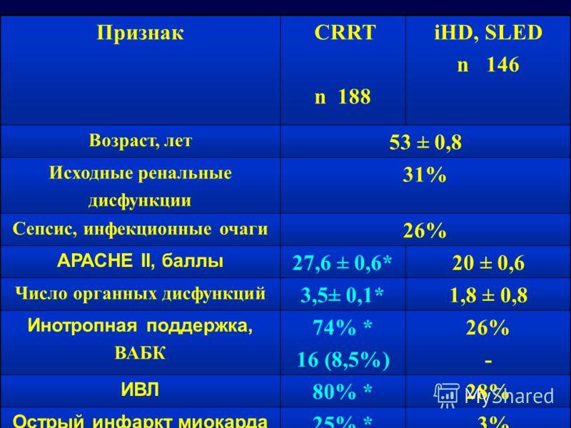 Признак СRRT n 188 iHD, SLED n 146 Возраст, лет 53 ± 0,8 Исходные ренальные дисфункции 31% Сепсис, инфекционные очаги 26% AРАСНЕ ІІ, баллы 27,6 ± 0,6*20 ± 0,6 Число органных дисфункций 3,5± 0,1*1,8 ± 0,8 Инотропная поддержка, ВАБК 74% * 16 (8,5%) 26%