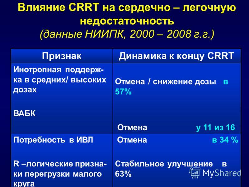 Влияние CRRT на сердечно – легочную недостаточность (данные НИИПК, 2000 – 2008 г.г.) ПризнакДинамика к концу CRRT Инотропная поддерж- ка в средних/ высоких дозах ВАБК Отмена / снижение дозы в 57% Отмена у 11 из 16 Потребность в ИВЛ R –логические приз