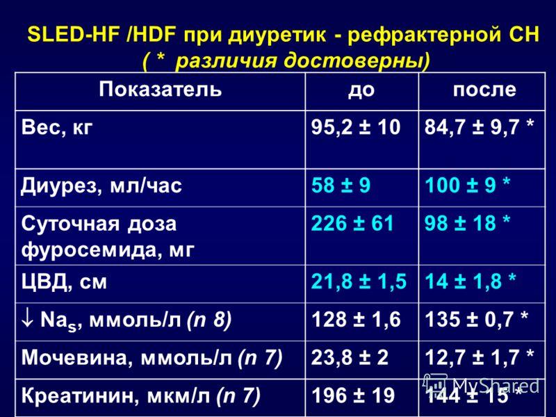 SLED-HF /HDF при диуретик - рефрактерной СН ( * различия достоверны) Показательдо после Вес, кг95,2 ± 1084,7 ± 9,7 * Диурез, мл/час58 ± 9100 ± 9 * Суточная доза фуросемида, мг 226 ± 6198 ± 18 * ЦВД, см21,8 ± 1,514 ± 1,8 * Na s, ммоль/л (n 8) 128 ± 1,