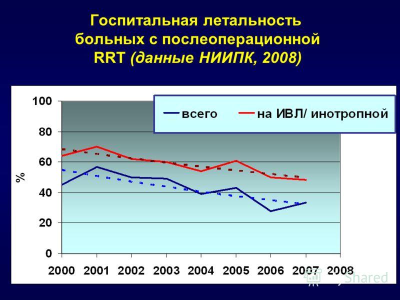 Госпитальная летальность больных с послеоперационной RRT (данные НИИПК, 2008)