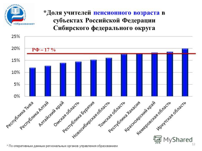 РФ – 17 % * По оперативным данным региональных органов управления образованием 12