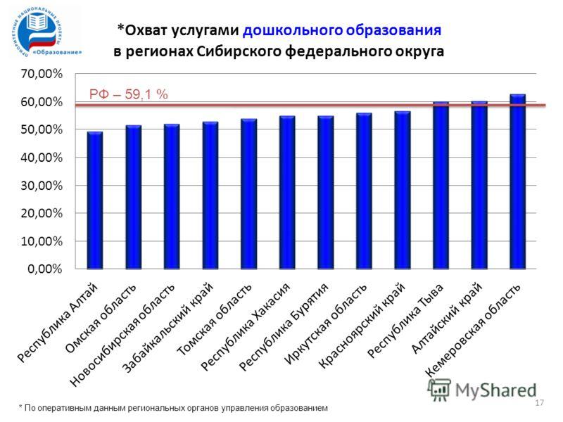 РФ – 59,1 % * По оперативным данным региональных органов управления образованием 17
