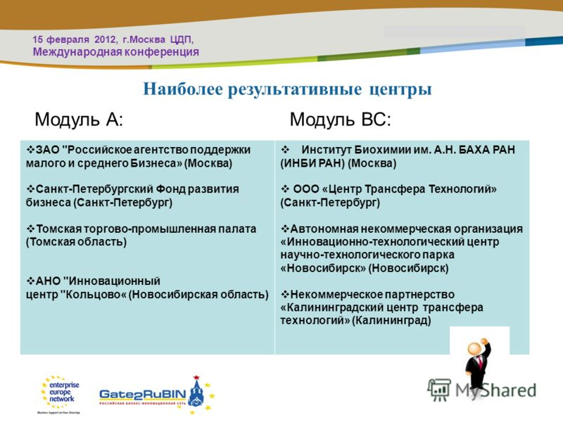 PLACE PARTNERS LOGO HERE Title of the presentation | Date | # Наиболее результативные центры Модуль А: Модуль ВС: ЗАО