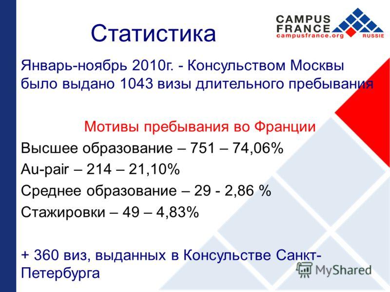 Статистика Январь-ноябрь 2010г. - Консульством Москвы было выдано 1043 визы длительного пребывания Мотивы пребывания во Франции Высшее образование – 751 – 74,06% Au-pair – 214 – 21,10% Среднее образование – 29 - 2,86 % Стажировки – 49 – 4,83% + 360 в