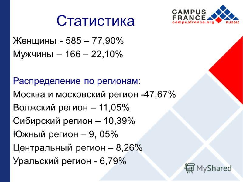 Статистика Женщины - 585 – 77,90% Мужчины – 166 – 22,10% Распределение по регионам: Москва и московский регион -47,67% Волжский регион – 11,05% Сибирский регион – 10,39% Южный регион – 9, 05% Центральный регион – 8,26% Уральский регион - 6,79%