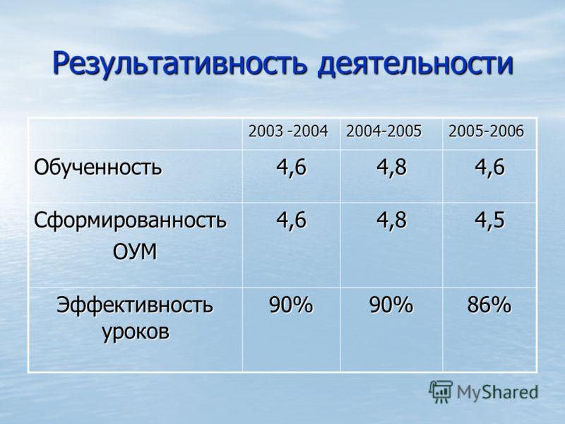Результативность деятельности 2003 -2004 2004-20052005-2006 Обученность4,64,84,6 СформированностьОУМ4,64,84,5 Эффективность уроков 90%90%86%