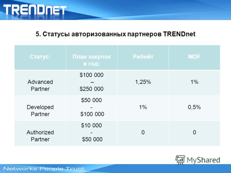 5. Статусы авторизованных партнеров TRENDnet Статус:План закупок в год: РибейтMDF Advanced Partner $100 000 – $250 000 1,25%1% Developed Partner $50 000 - $100 000 1%0,5% Authorized Partner $10 000 - $50 000 00
