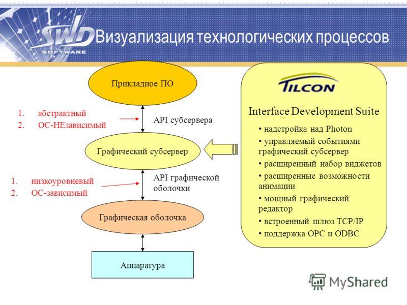 Визуализация технологических процессов Аппаратура Прикладное ПО Графическая оболочка Interface Development Suite надстройка над Photon управляемый событиями графический субсервер расширенный набор виджетов расширенные возможности анимации мощный граф