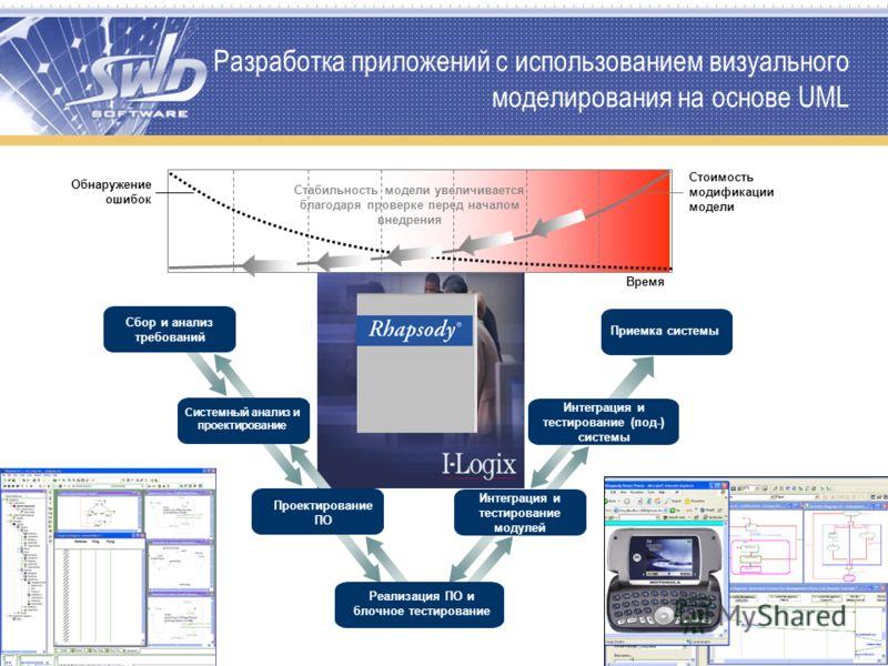 Разработка приложений с использованием визуального моделирования на основе UML Сбор и анализ требований Системный анализ и проектирование Приемка системы Интеграция и тестирование (под-) системы Интеграция и тестирование модулей Проектирование ПО Реа