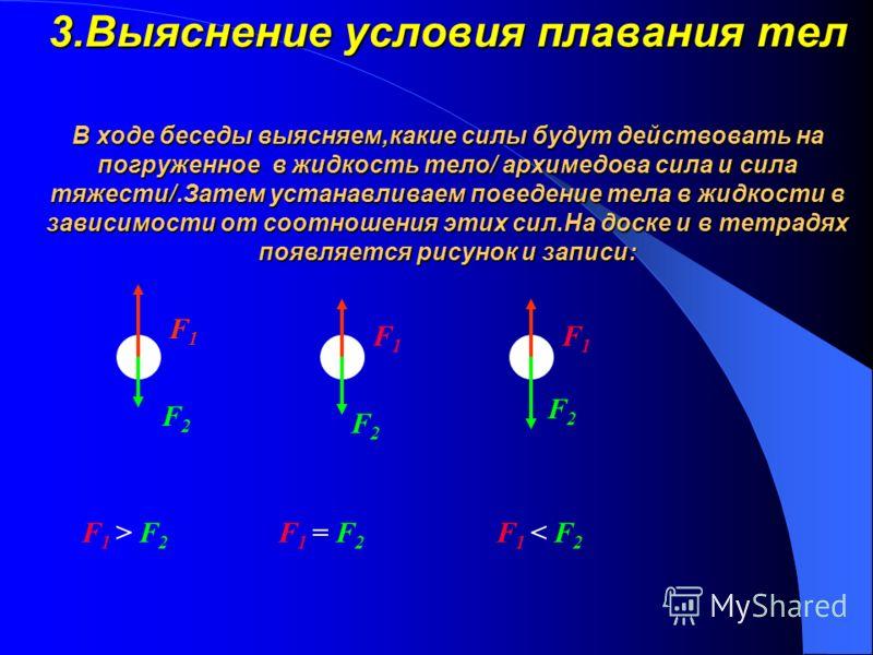 После получения результатов,учащиеся устно отчитываются о своей работе и сообщают свои выводы.Выводы записываются в тетрадь, а учитель пишет на доске в виде таблицы Архимедова сила F A = ρ ж g V Т Не зависит от: формы тела от плотности тела Зависит о