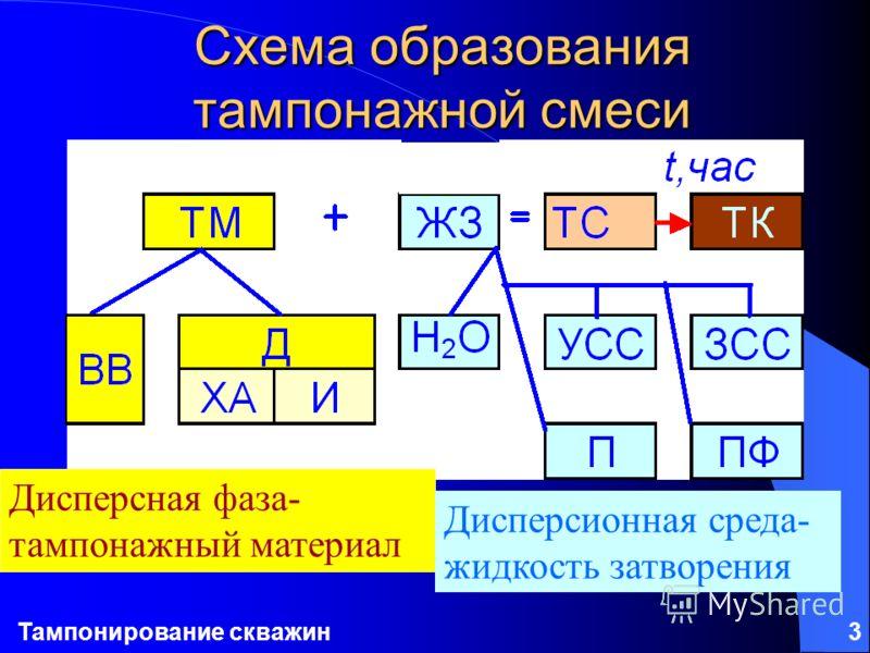 Тампонирование скважин3 Схема образования тампонажной смеси Дисперсная фаза- тампонажный материал Дисперсионная среда- жидкость затворения