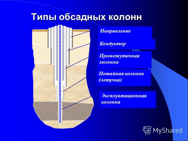 Типы обсадных колонн Направление Кондуктор Промежуточная колонна Потайная колонна (летучка) Эксплуатационная колонна