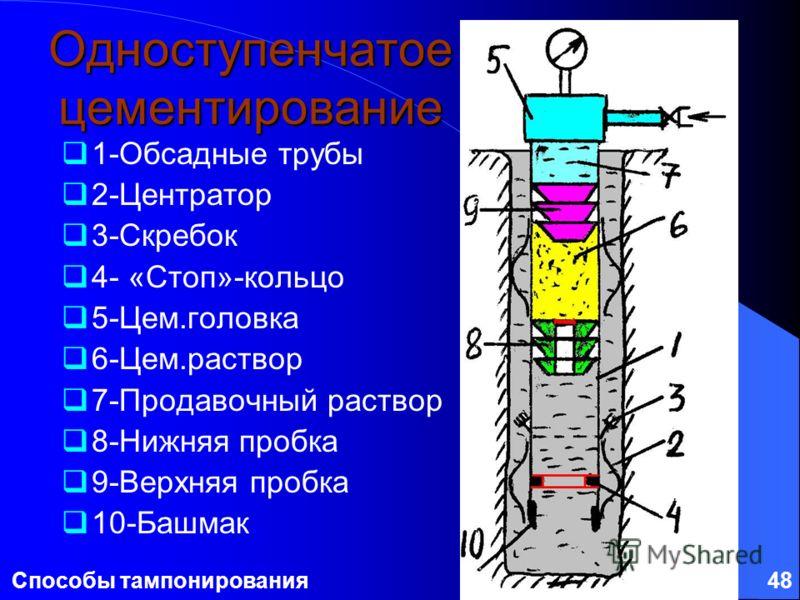 Способы тампонирования48 Одноступенчатое цементирование 1-Обсадные трубы 2-Центратор 3-Скребок 4- «Стоп»-кольцо 5-Цем.головка 6-Цем.раствор 7-Продавочный раствор 8-Нижняя пробка 9-Верхняя пробка 10-Башмак