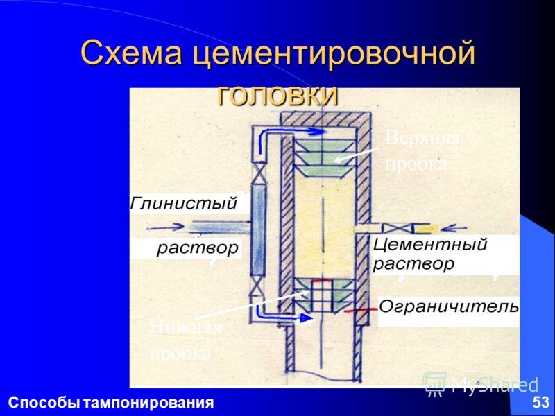 Способы тампонирования53 Схема цементировочной головки Верхняя пробка Нижняя пробка