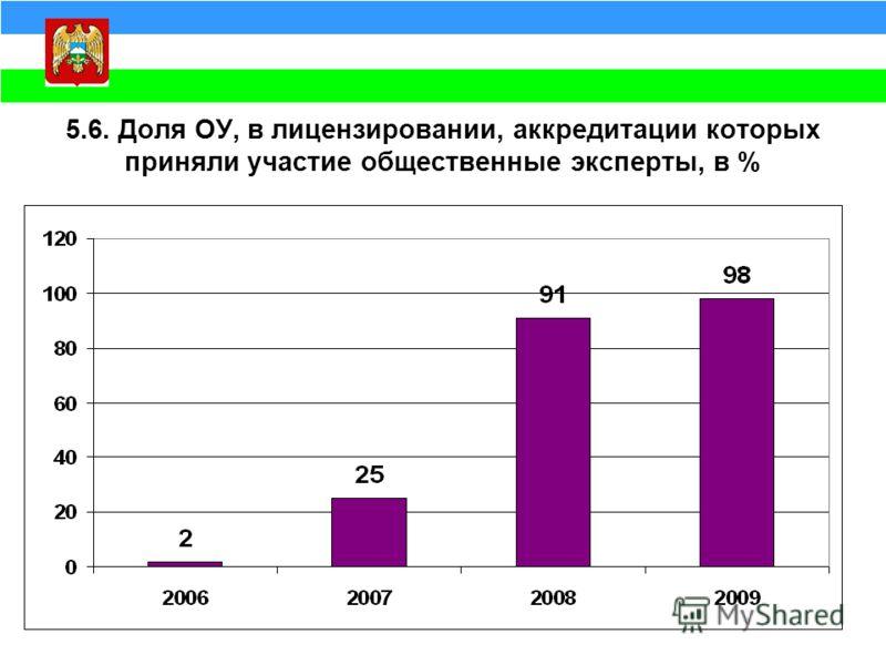 5.6. Доля ОУ, в лицензировании, аккредитации которых приняли участие общественные эксперты, в %
