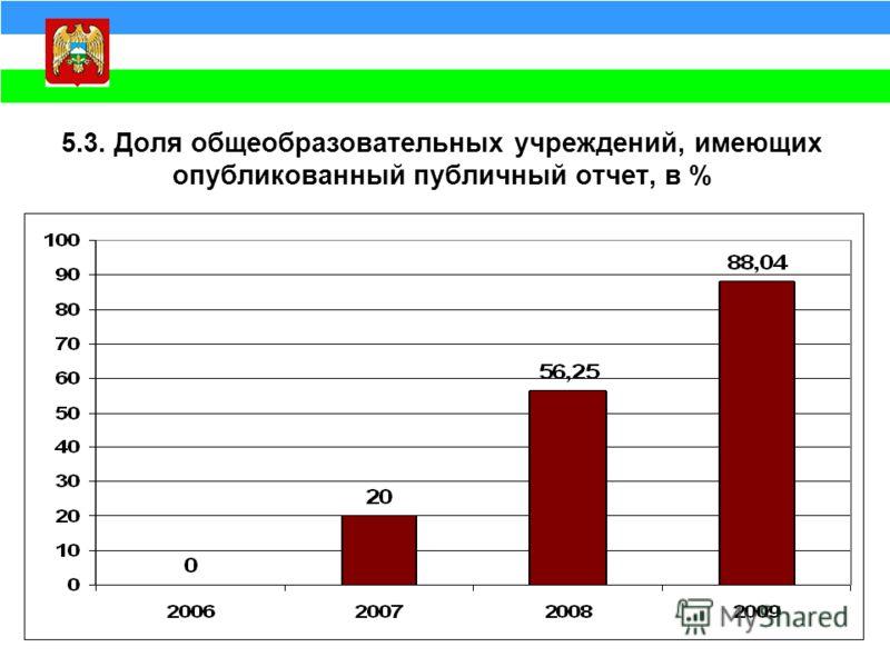 5.3. Доля общеобразовательных учреждений, имеющих опубликованный публичный отчет, в %