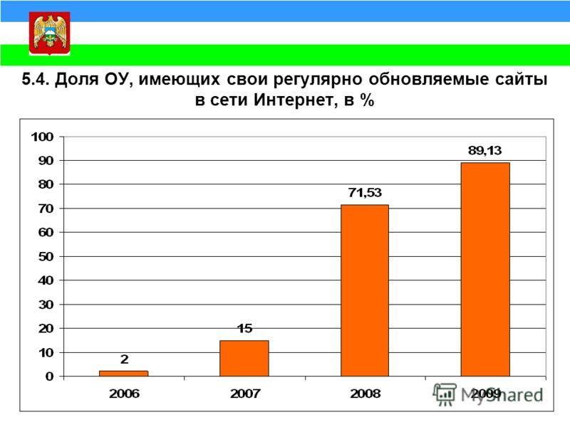 5.4. Доля ОУ, имеющих свои регулярно обновляемые сайты в сети Интернет, в %