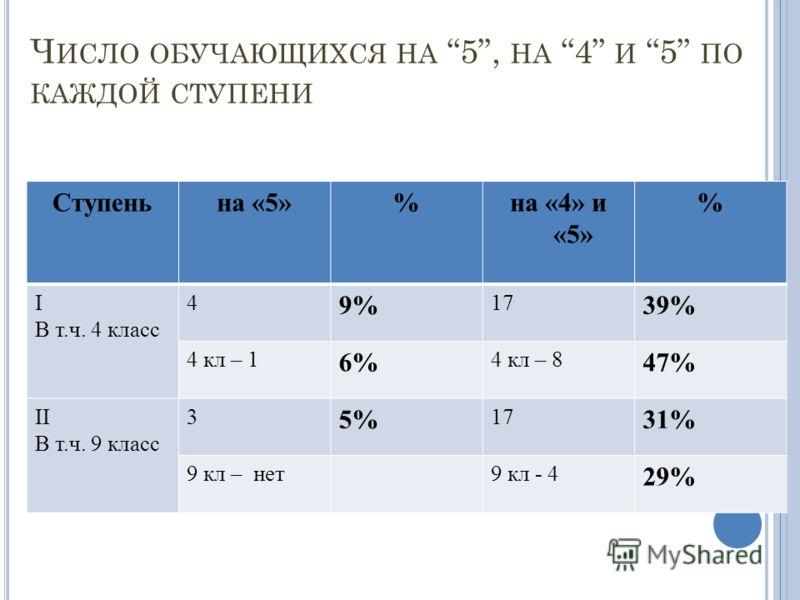 Ч ИСЛО ОБУЧАЮЩИХСЯ НА 5, НА 4 И 5 ПО КАЖДОЙ СТУПЕНИ Ступеньна «5»%на «4» и «5» % I В т.ч. 4 класс 4 9% 17 39% 4 кл – 1 6% 4 кл – 8 47% II В т.ч. 9 класс 3 5% 17 31% 9 кл – нет9 кл - 4 29%