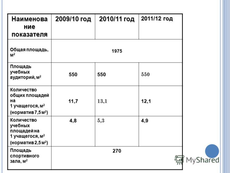 Наименова ние показателя 2009/10 год 2010/11 год 2011/12 год Общая площадь, м 2 1975 Площадь учебных аудиторий, м 2 550550 550 Количество общих площадей на 1 учащегося, м 2 (норматив 7,5 м 2 ) 11,7 13,112,1 Количество учебных площадей на 1 учащегося,
