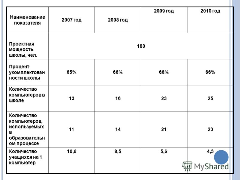 Наименование показателя 2007 год 2008 год 2009 год 2010 год Проектная мощность школы, чел. 180 Процент укомплектован ности школы 65%66%66%66% Количество компьютеров в школе 13162325 Количество компьютеров, используемых в образовательн ом процессе 111