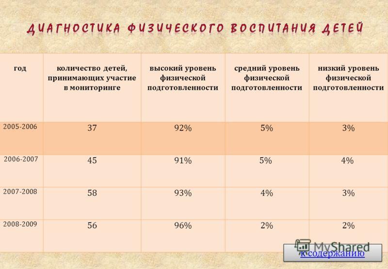 годколичество детей, принимающих участие в мониторинге высокий уровень физической подготовленности средний уровень физической подготовленности низкий уровень физической подготовленности 2005-2006 3792%5%3% 2006-2007 4591%5% 4% 2007-2008 5893%4%3% 200