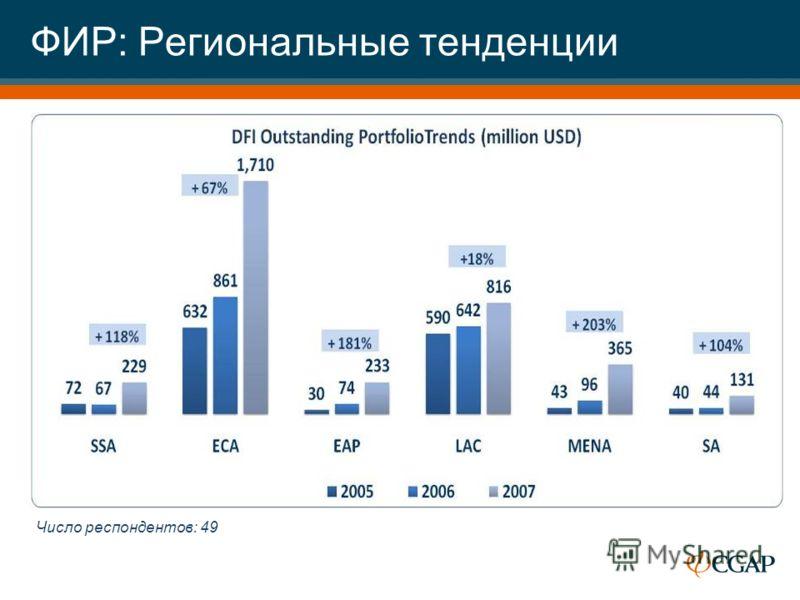 ФИР: Региональные тенденции Число респондентов: 49