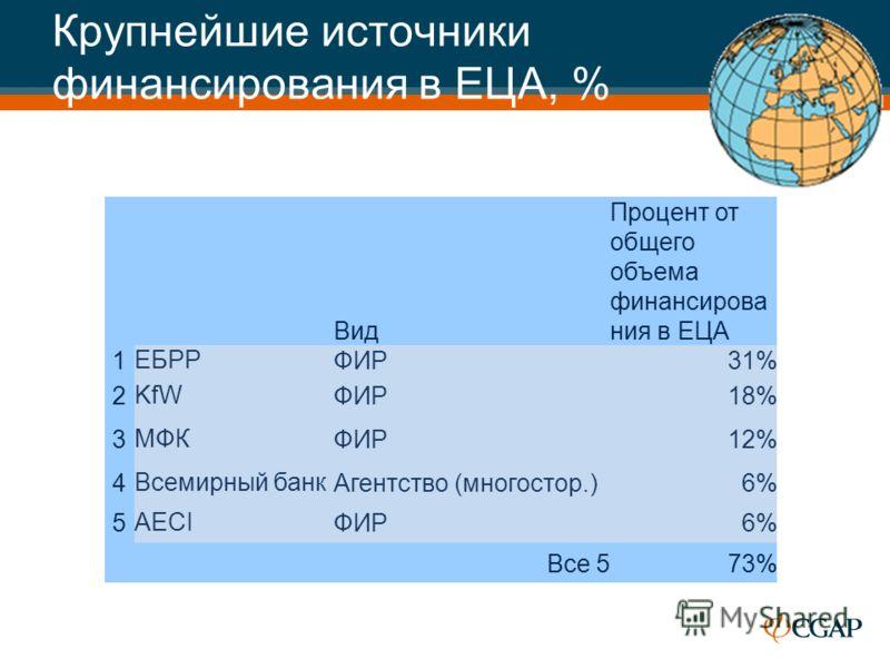 Крупнейшие источники финансирования в ЕЦА, % Вид Процент от общего объема финансирова ния в ЕЦА 1ЕБРРФИР 31% 2KfWФИР 18% 3МФКФИР 12% 4Всемирный банкАгентство (многостор.)6% 5AECIФИР 6% Все 573%