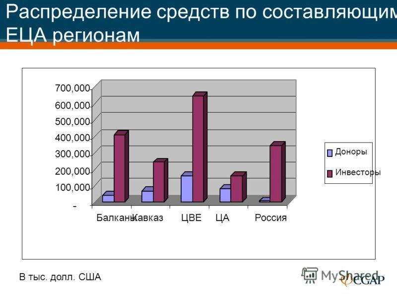Распределение средств по составляющим ЕЦА регионам В тыс. долл. США - 100,000 200,000 300,000 400,000 500,000 600,000 700,000 БалканыКавказЦВЕЦАРоссия Доноры Инвесторы