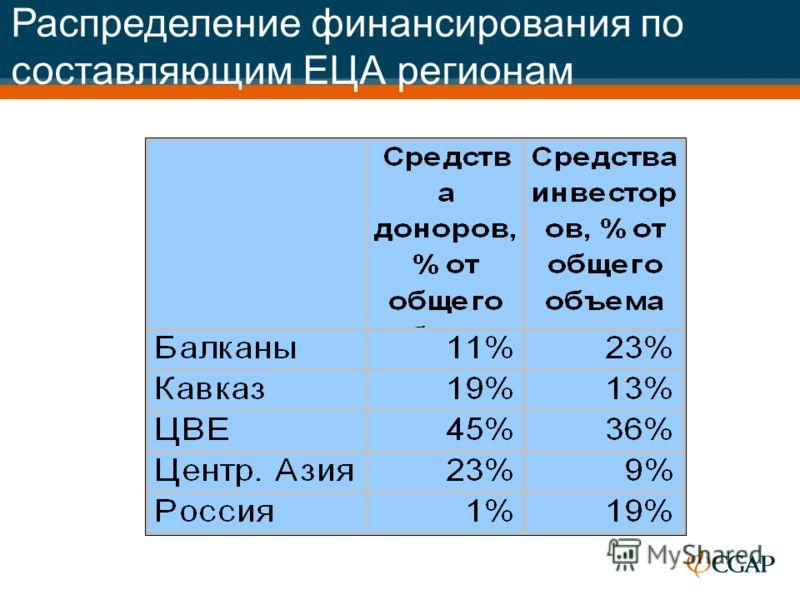Распределение финансирования по составляющим ЕЦА регионам