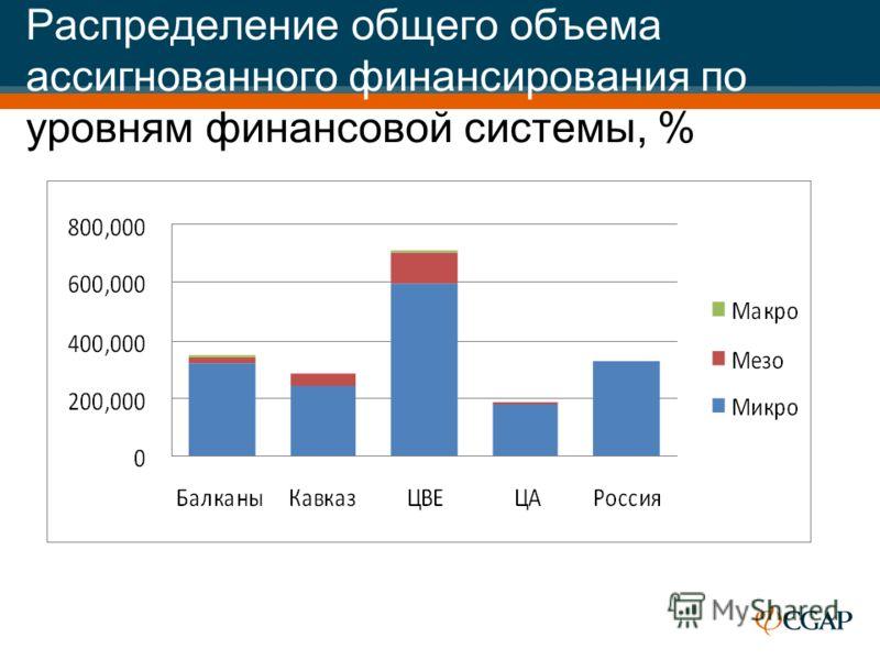 Распределение общего объема ассигнованного финансирования по уровням финансовой системы, %