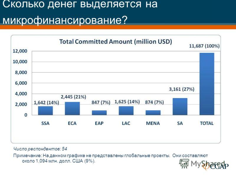 Сколько денег выделяется на микрофинансирование? Число респондентов: 54 Примечание: На данном графике не представлены глобальные проекты. Они составляют около 1,094 млн. долл. США (9%).