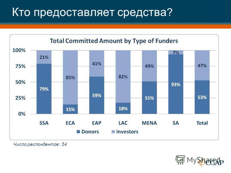 Кто предоставляет средства ? Число респондентов : 54